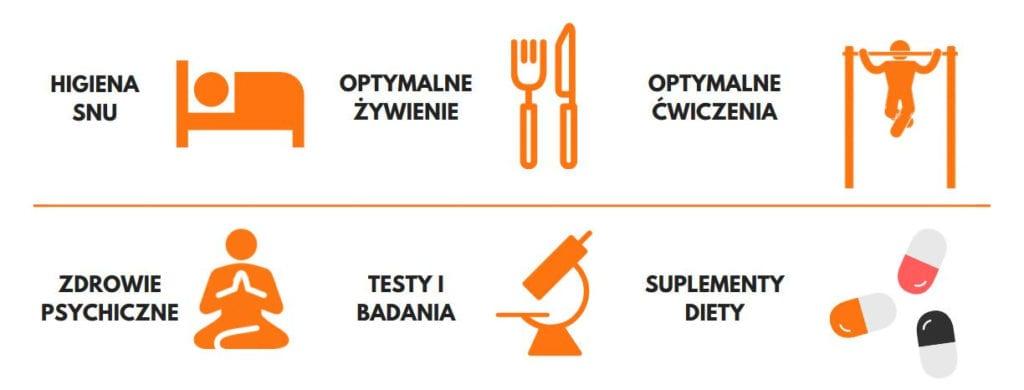 6 obszarów optymalizacji zdrowia