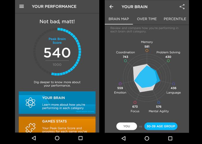 peak mózg wyniki