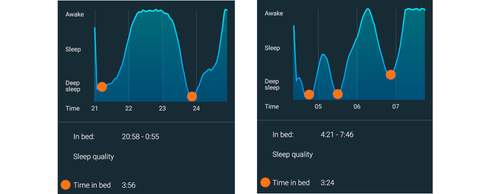 http://biohaker.pl/wp-content/uploads/2018/07/sleep-cycle-sen-bi-fazowy-rezultat.png