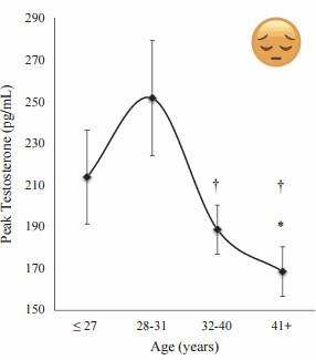 testosteron spada wraz z wiekiem