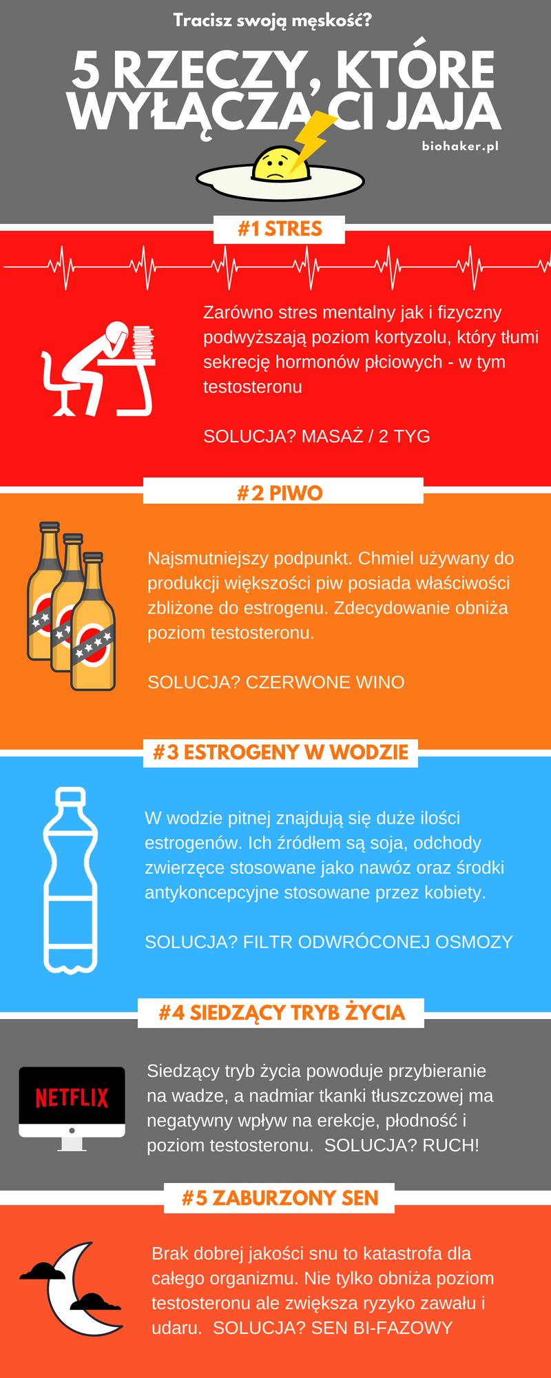 Infografika Jak obnizyć testosteron?