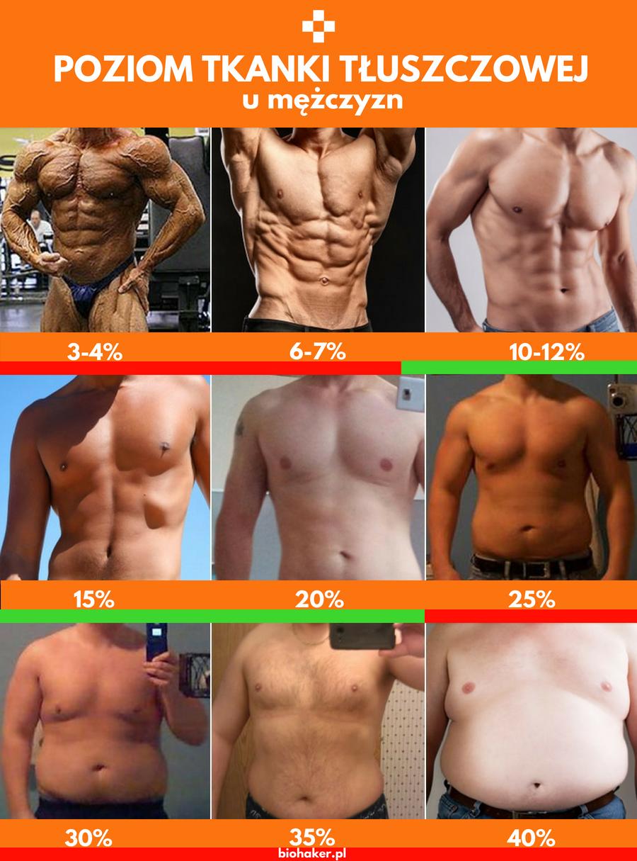 Poziom tkanki tłuszczowej u mężczyzn zdjęcia