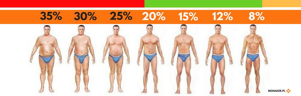 Jaki rpocent tkanki tłuszczowej jest zdrowy